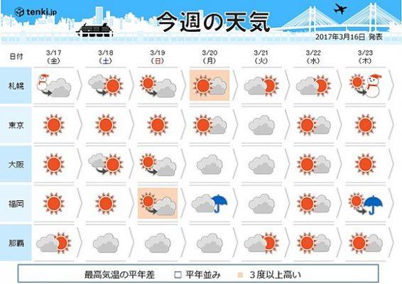 &nbspTiempo: temperaturas de primavera para este fin de semana