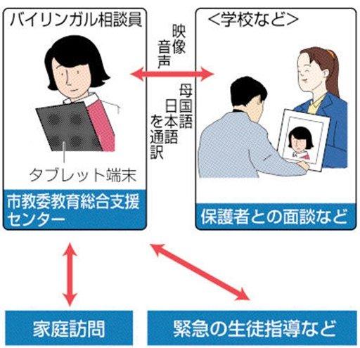 &nbspHamamatsu: tecnología para traducción simultánea entre escuela y padres de los alumnos extranjeros