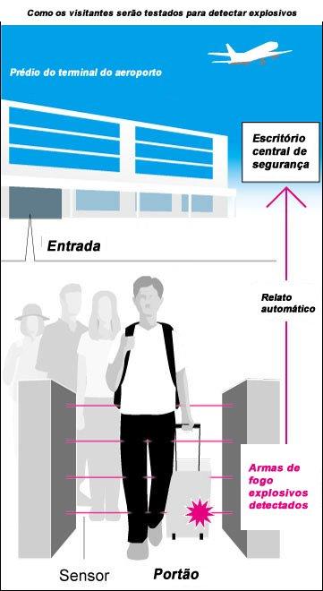 &nbspTodas las personas podrán ser sometidas a pruebas de explosivos en instalaciones de aeropuertos