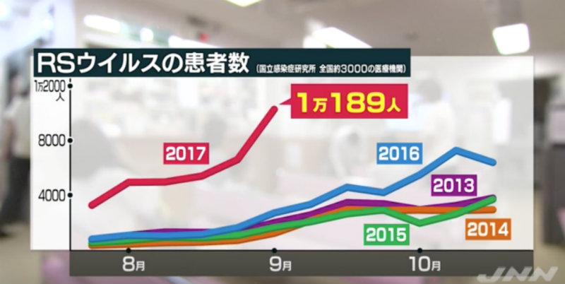 &nbspEpidemia de VRS en Japón, virus que afecta principalmente a los niños