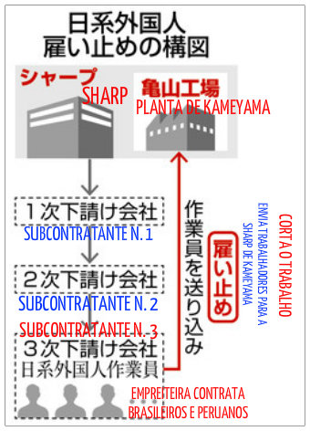 &nbsp1000 trabajadores nikkeis sufrieron recortes de empleo en Sharp de Kameyama